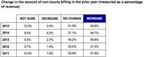 Изменение процента выручки от проектов с другими схемами оплаты