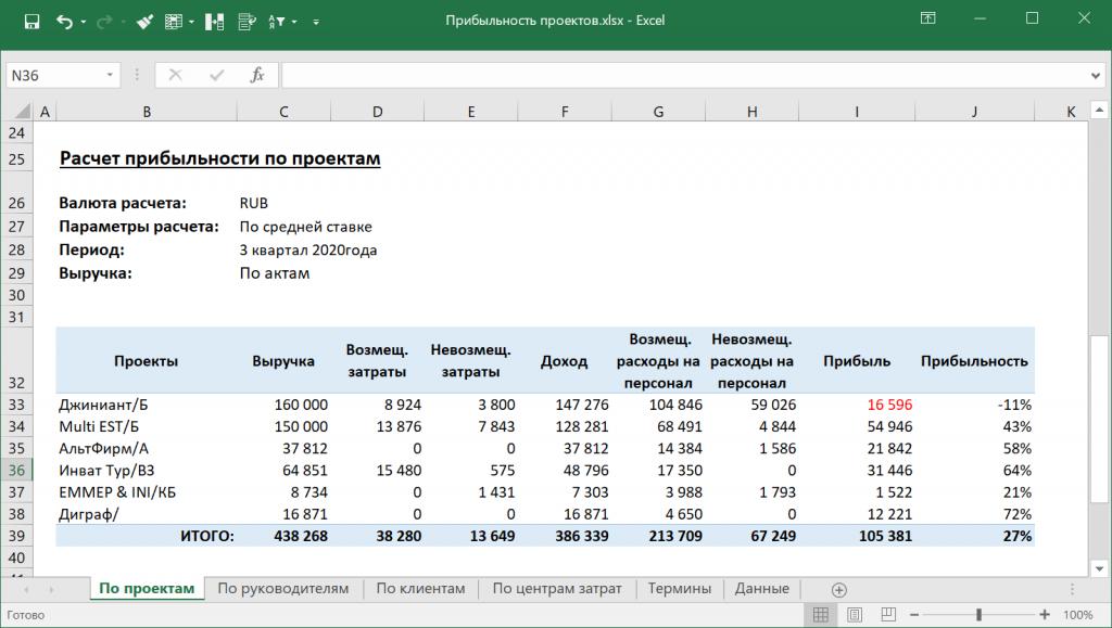 Обновленный отчет по прибыльности проектов